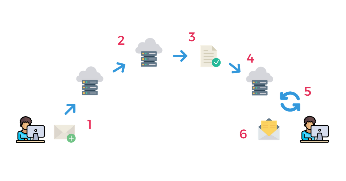 SMTP servidor