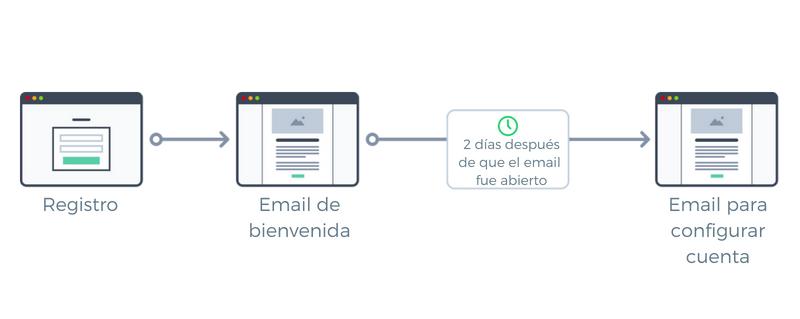 escenario email marketing 1